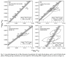 Precise age and petrology of Silurian-Devonian plutons in