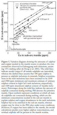 sulphide solubility in magma Magmatic fe-ni-cu ± platinum-group element (pge) sulfide  immiscible  sulfide liquid, either the solubility of sulfide in the magma must be.