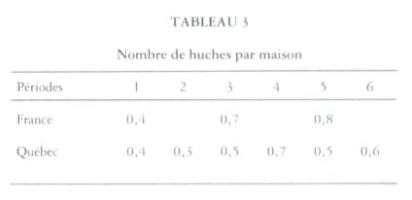 Thumbnail of Table 3