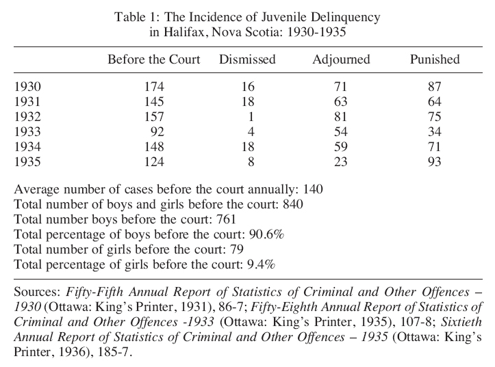 "delinquents often become criminals"" juvenile delinquency in  display large image of table 1"