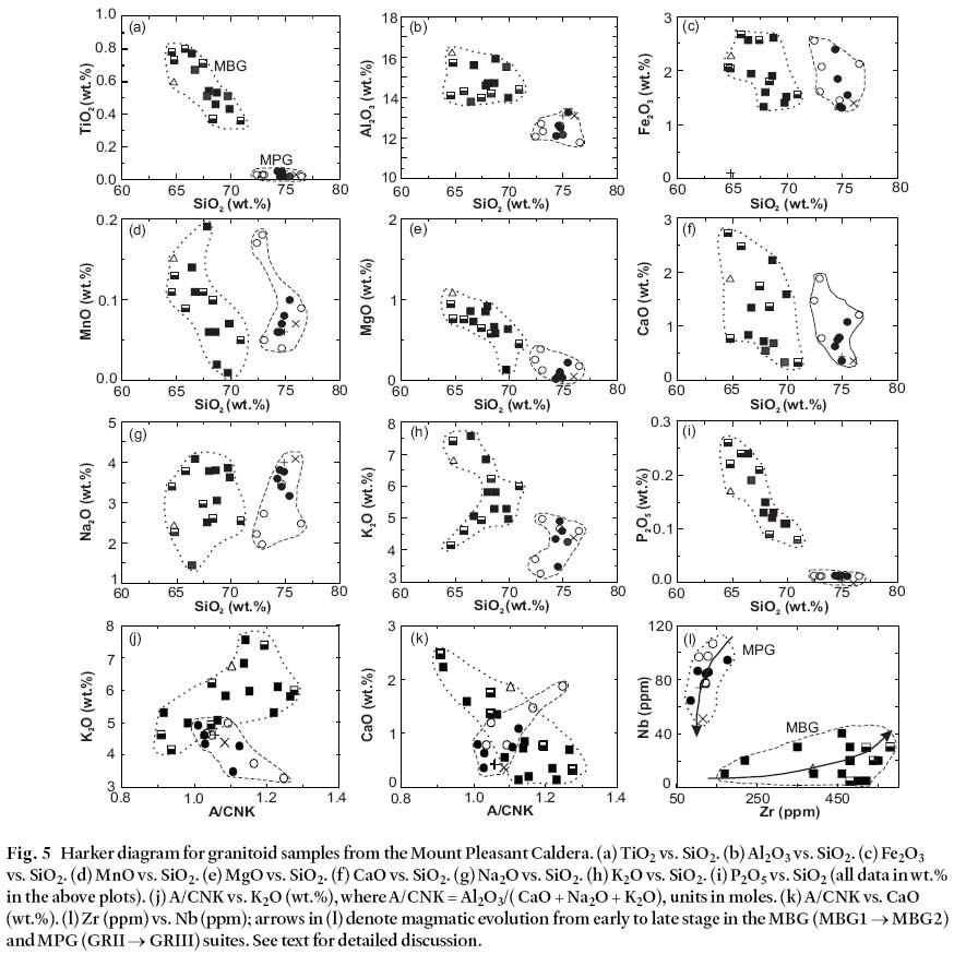 petrochemical evolution of subvolcanic granitoid