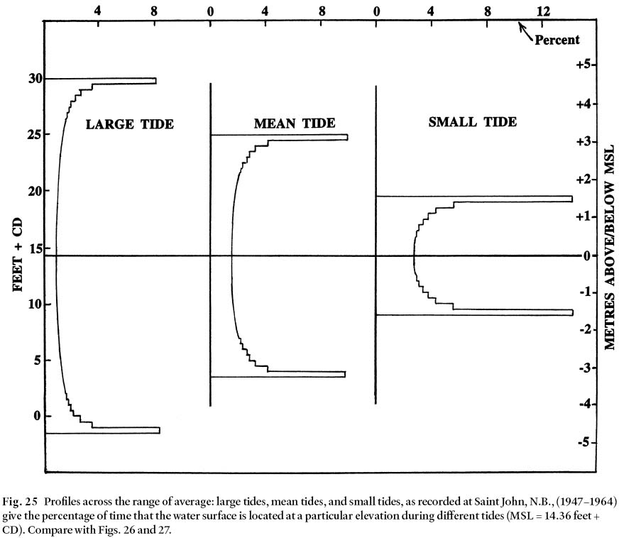 View of Tides and their seminal impact on the geology