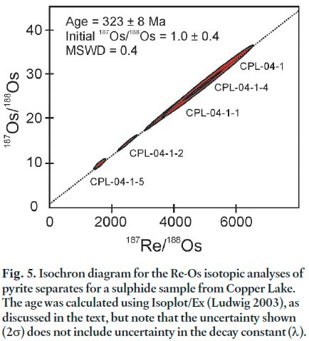 re-os pyrite dating