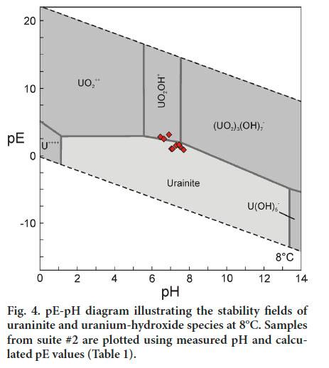 a model for uranium mobility in groundwater in the grand pr u00e9 region  nova scotia  canada