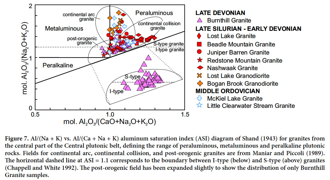 Geochronology And Lithogeochemistry Of Granitoid Rocks