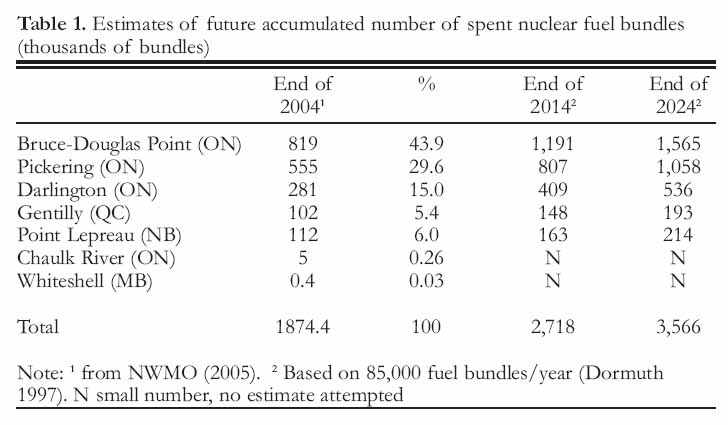 a solution to the problem of nuclear waste disposal A leaked european commission draft report says europe should solve the problem of handling nuclear waste by making industry pay to stash it deep underground, where it will be overseen by.