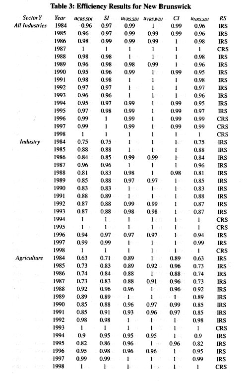 an analysis of manpower competitiveness and productivity in canada The analysis computed the compositional manpower production in order to remain competitive workers and productivity growth in canada for 1981.
