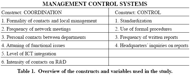 management control systems in subsidiaries of multinationals in  7 the broad definition of control described by omta 1995 and de leeuw 1994 has embraced that any activities that aim at goal directed influence