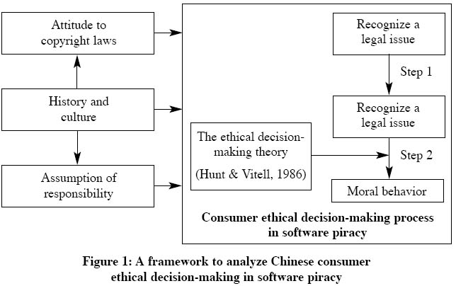 free journal in political model of decision making Decision-making: theory and practice a number of theoretical models of decision-making with the manipulations implied by the political view in the garbage.