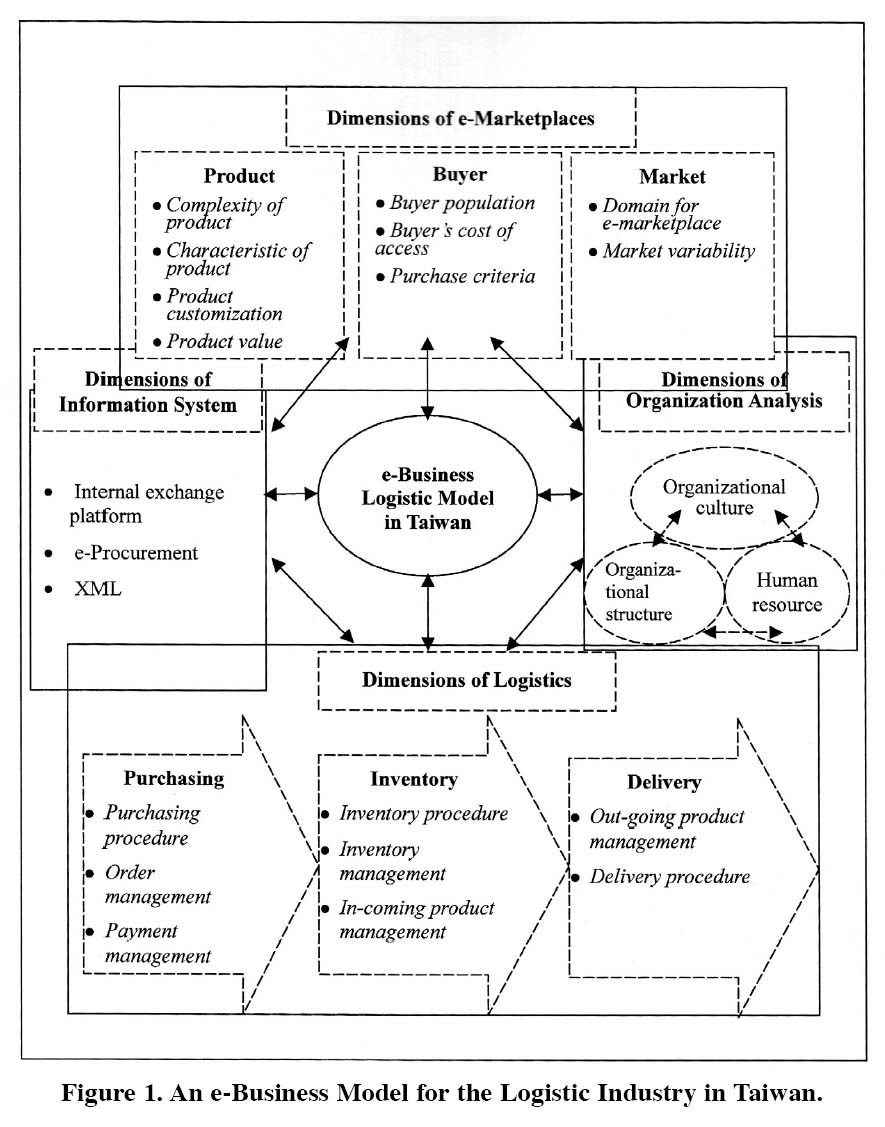An E Business Logistic Model In Taiwan Lin Journal Of