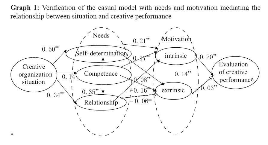 jcim9_2art03_fig2 a study on the motivational mechanism of creative situations jian