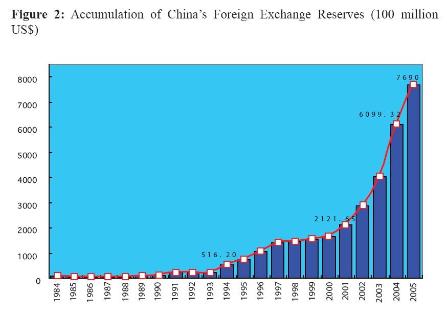 View of Foreign Direct Investment, Real Effective Exchange