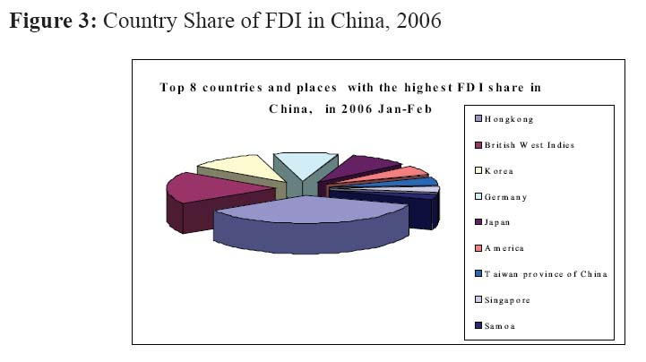 fdi in china The context of foreign investment in china : chinese market's assets and inconvenients, foreign direct investments (fdi) inward flow, main investing countries and privileged sectors for.