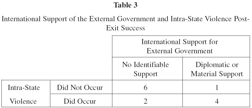 The Search For Exit Strategies From Neo Colonial Interventions