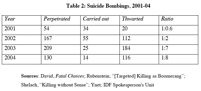 an analysis of the effectiveness of suicide bombings Drawings from the neolithic age1, which represent great conflicts and heroic warrior figures, prove the fact that with the diversification of 171 artur lakatos, war, martyrdom and suicide bombers: essay on suicide terrorism classes, organized violence became a very effective tool for increasing the wealth and influence of one's.