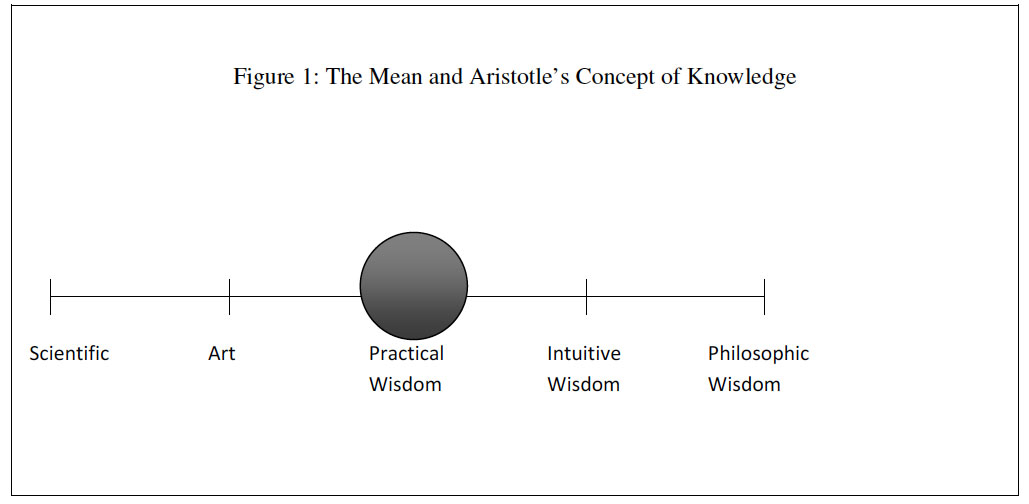 did aristotle mean his essay politics Aristotle & realism research paper starter his views on political and educational philosophy were mostly outlined in his works, politics aristotle explains.