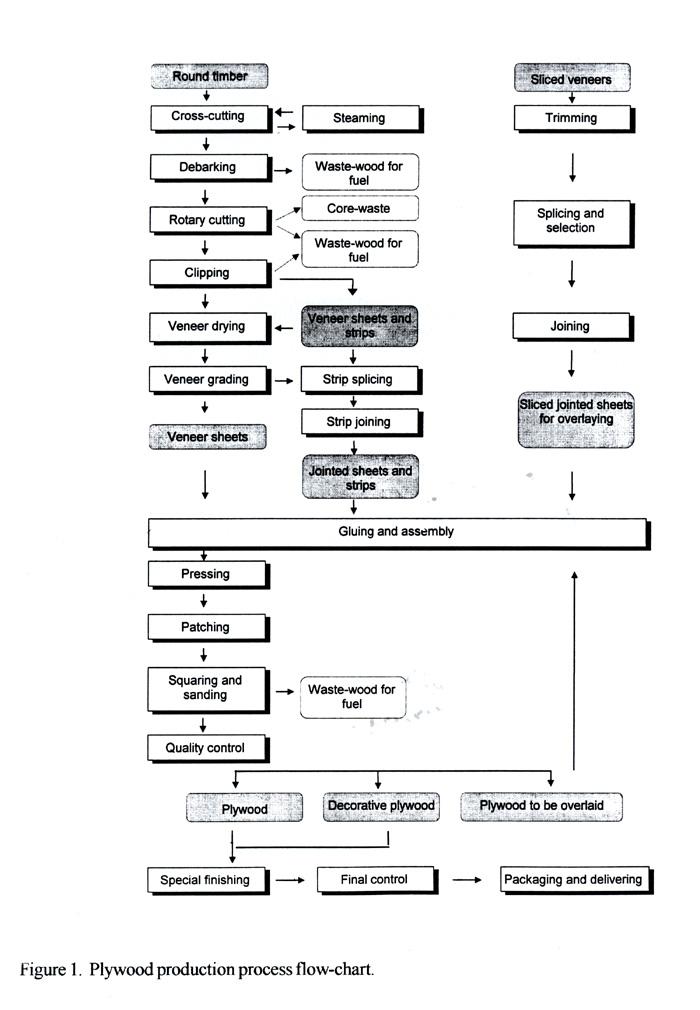 Image Result For Workflow Diagram For Kitchen Set Up