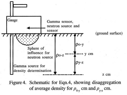 soil testing methods for construction pdf