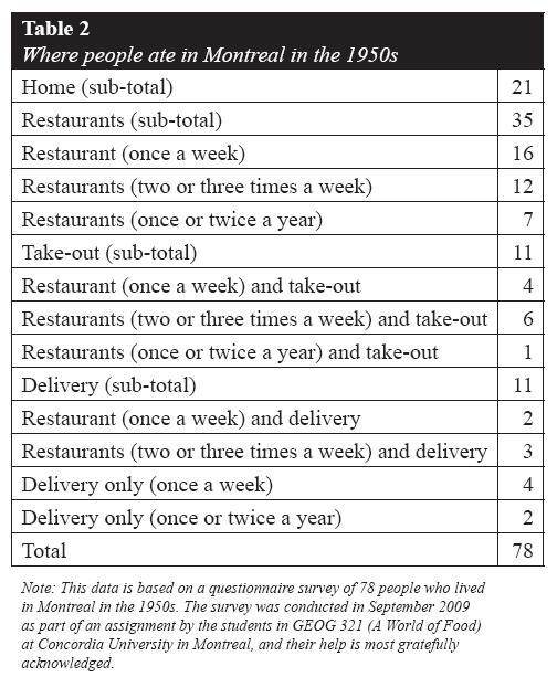 the impact of restaurant delivery on montreal s domestic foodscapes