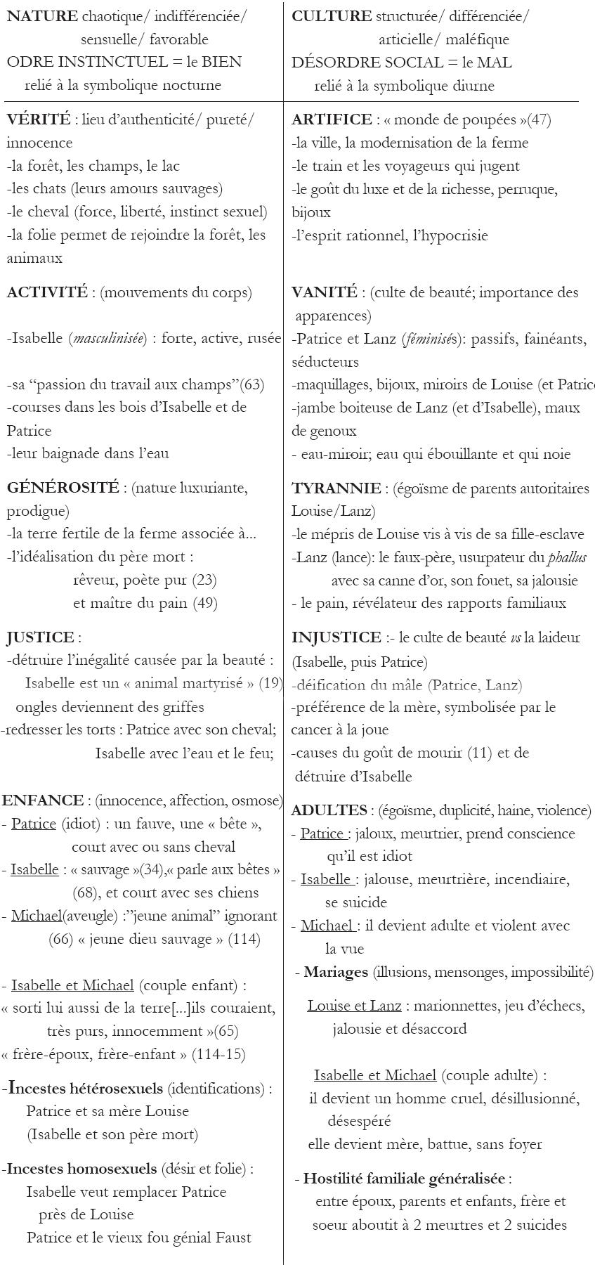 Mthodologie de la dissertation littraire (composition franaise